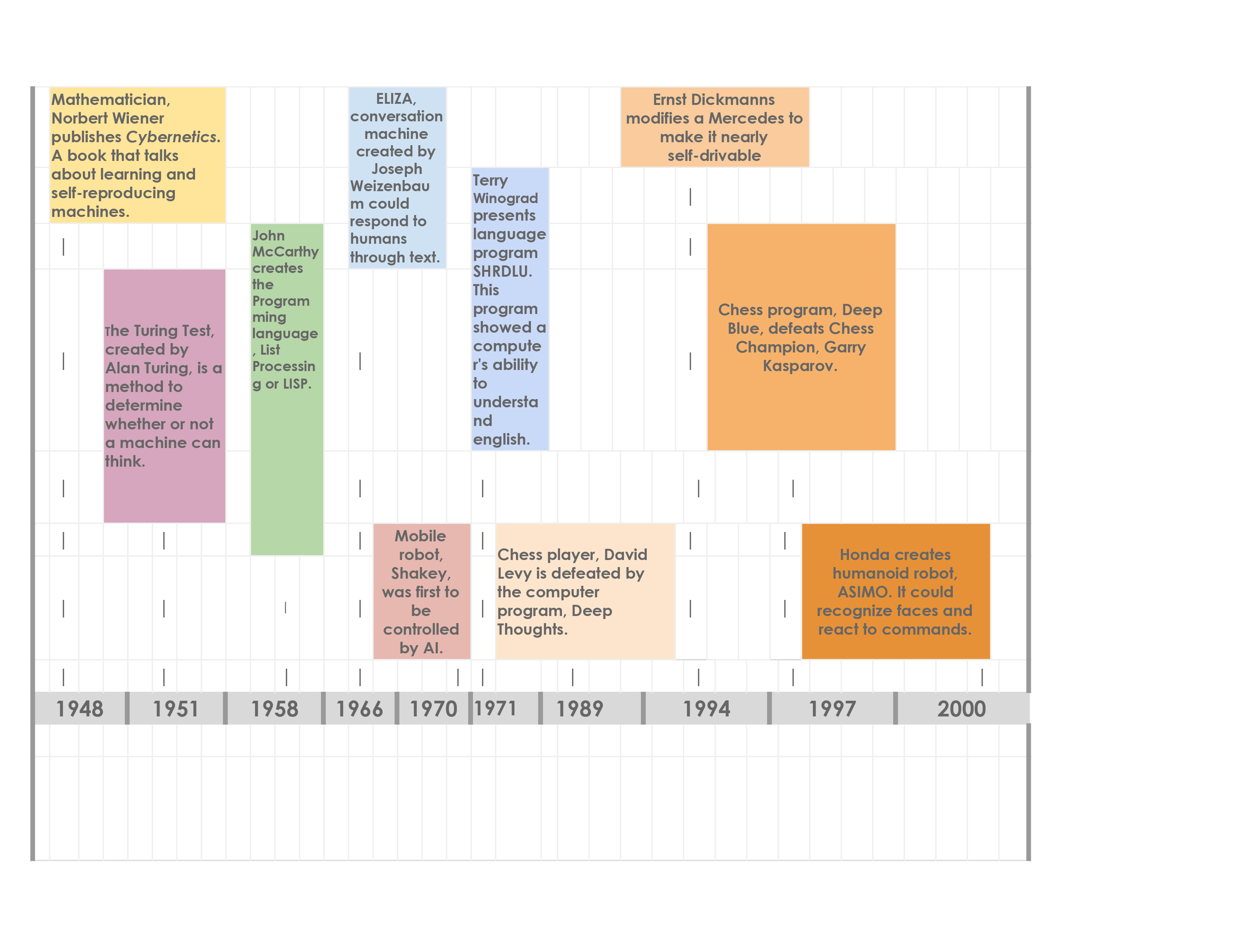 Timeline Template Doc from theyomag.com